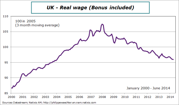 UK-2014-June-realwage