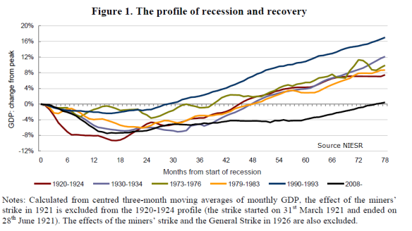 UK-Recession-NIESR