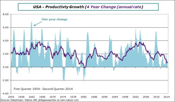 usa-en-2014-Q2-Productivity