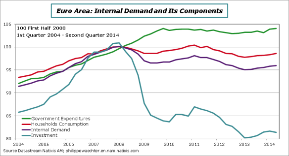 EA-2014-Q2-InternalDemand-decomp