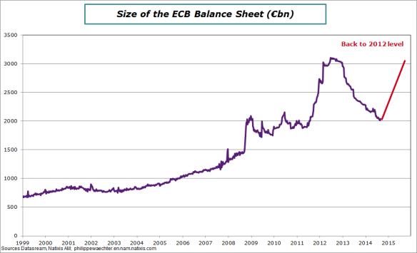 ECB-balancesheet