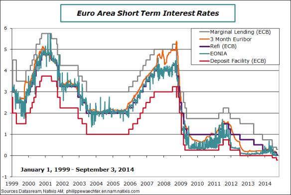 ECB-rate-3september