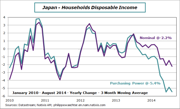 Japan-2014-aout-income