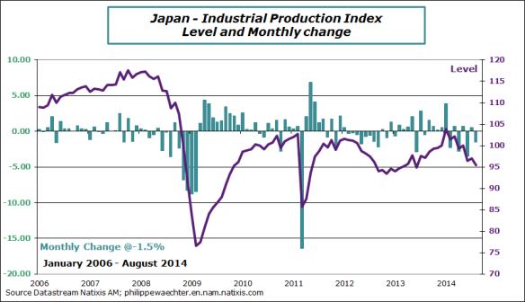 Japan-2014-august-ipi