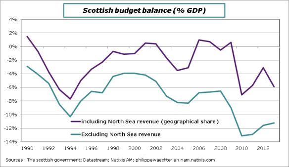 Scottish-Budget