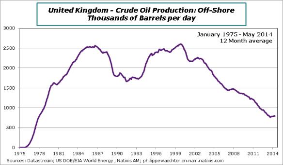 UK-Oil production