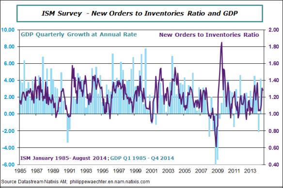 USA-en-2014-August-ISM-ratio