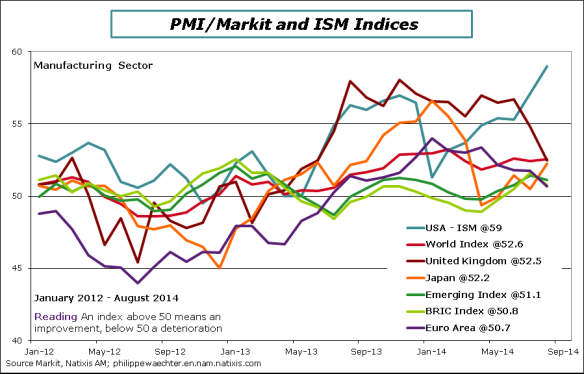 World-2014-August_PMI