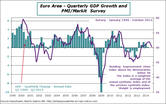 EA-2014-october-pmi-GDP