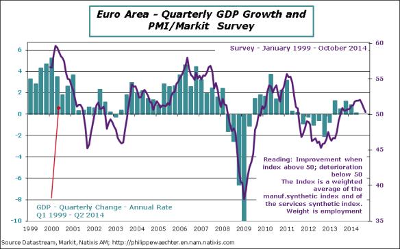 EA-2014-october-pmi-GDP