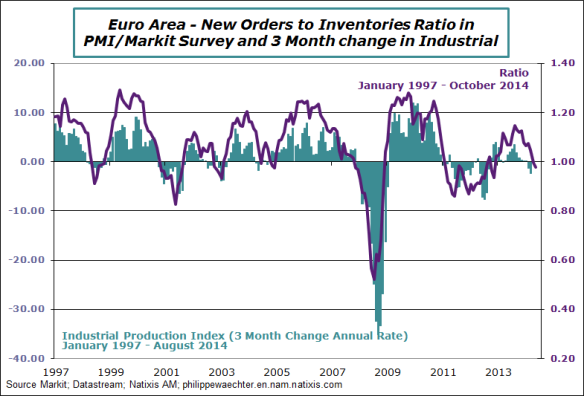 EA-2014-october-pmi-ratio-ipi