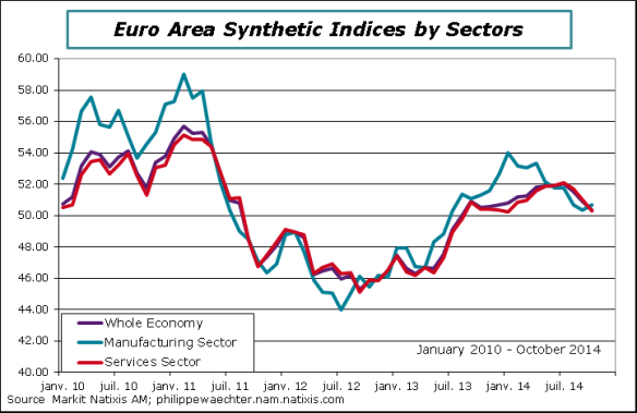 ea-2014-October-PMI-sectors