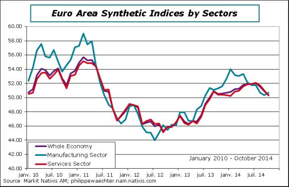 ea-2014-October-PMI-sectors