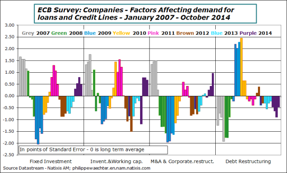 ECB-2014-october-companies-demand-loans