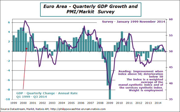 EA-2014-November-PMI-GDP