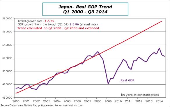 Japan-2014-Q3-GDP-trend
