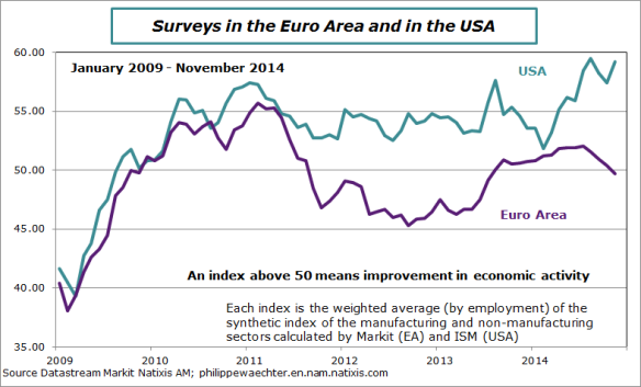 euroarea-usa-ismglobal-pmiglobal-novembre14