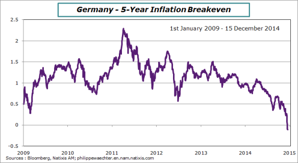 Germany-5-yearBreakeven
