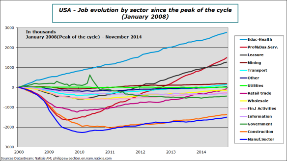 usa-2014-november-employment-sector