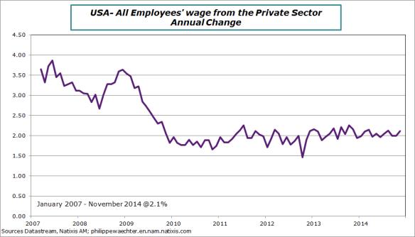 USA-2014-November-wages