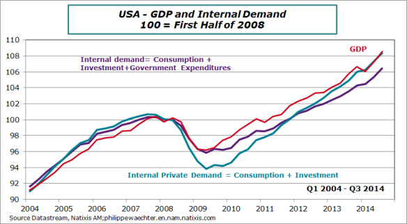 usa-en-2014-Q3-gdp-int-demand