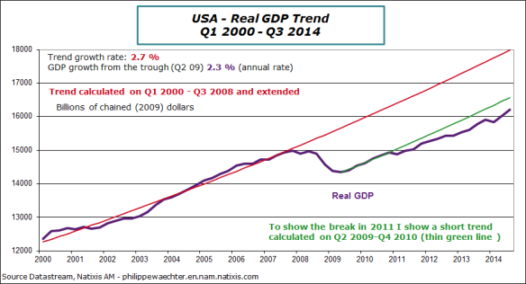 USA-en-2014-q3-gdp-trend