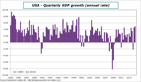 usa-en-2014-q3-gdp-vtrim