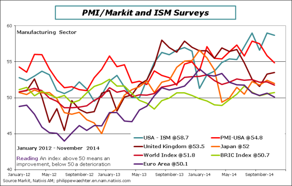 World-Economy-2014-November-PMI