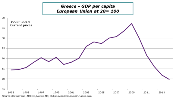 Greece-GDPpercapita