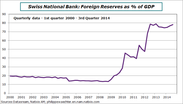 Swiss Reserves