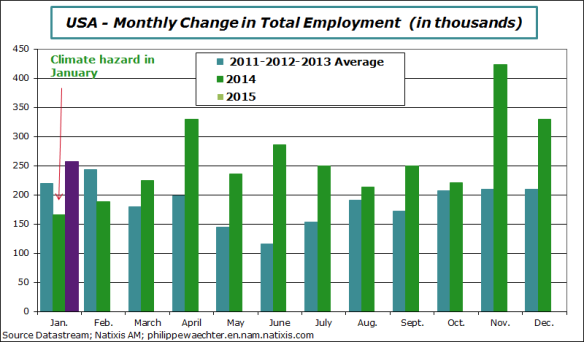 usa-2015-january-employment