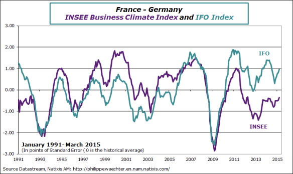 France-Germany-ifo-insee-march2015