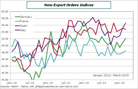 EA-2015-March-exportorders