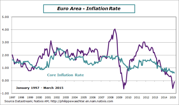EA-2015-march-inflation
