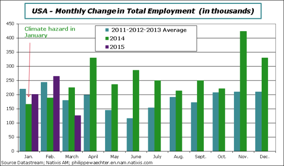 USA-en-2015-March-employment