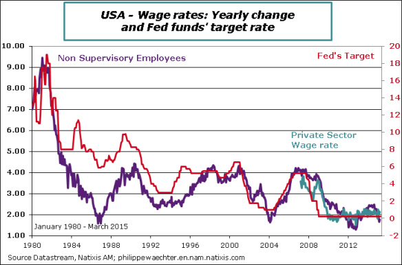 usa-en-2015-march-Wages-Fed