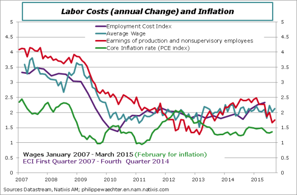 usa-en-2015-march-wages