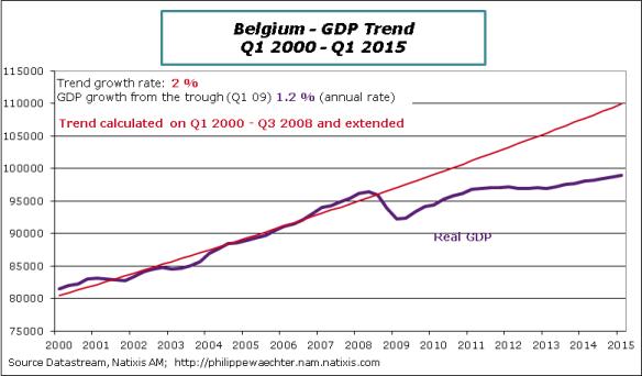 Belgium-2015-Q1-GDP-Trend