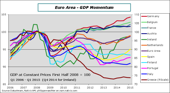 EA-2015-Q1-GDP-Countries-Level