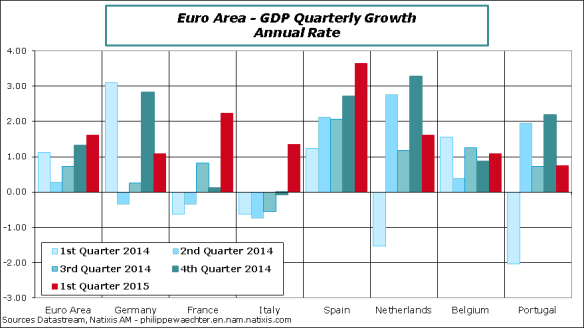 EA-2015-Q1-GDP-Countries-QC