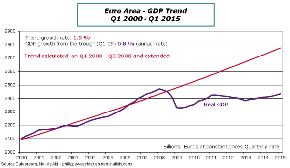 EA-2015-Q1-GDP-trend