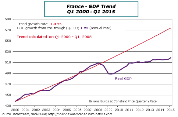 France-2015-Q1-GDP-Trend