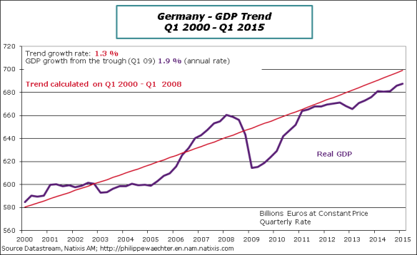 Germany-2015-Q1-GDP-Trend