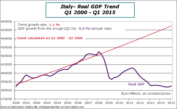 Italy-2015-Q1-GDP-trend