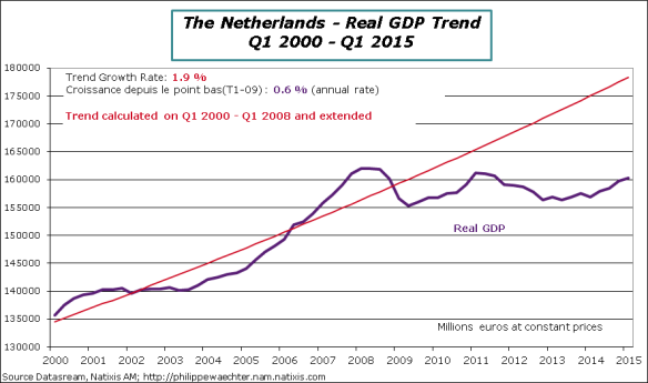 Netherlands-2015-Q1-GDP-trend