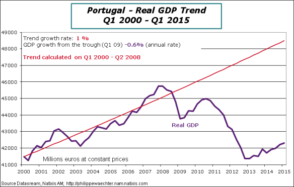 Portugal-2015-Q1-GDP-Trend