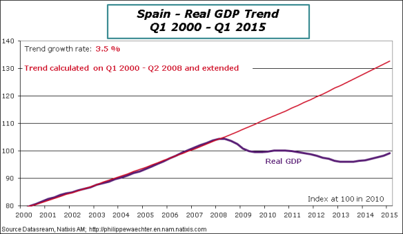 Spain-2015-Q1-GDP-Trend