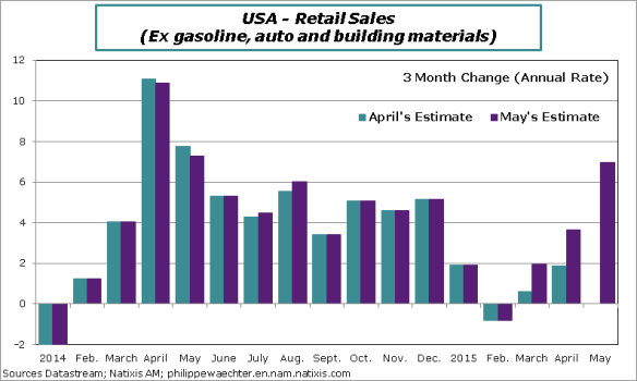 usa-2015-May-Retailsales