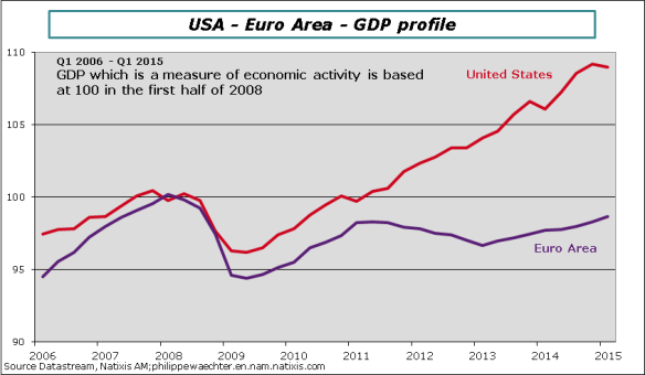 USA-EA-GDP-profiles-Q12015