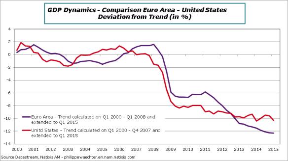 USA-EA-GDP-trendgap-Q1-2015
